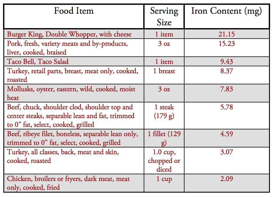 iron content in animal foods