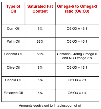 Here's How to Differentiate Between Good and Bad Fats