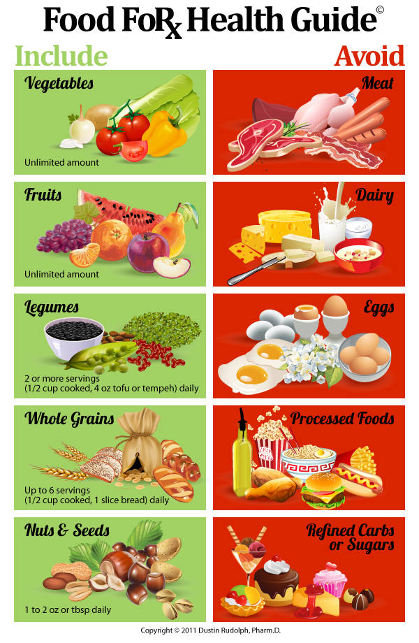 Food For Health Guide